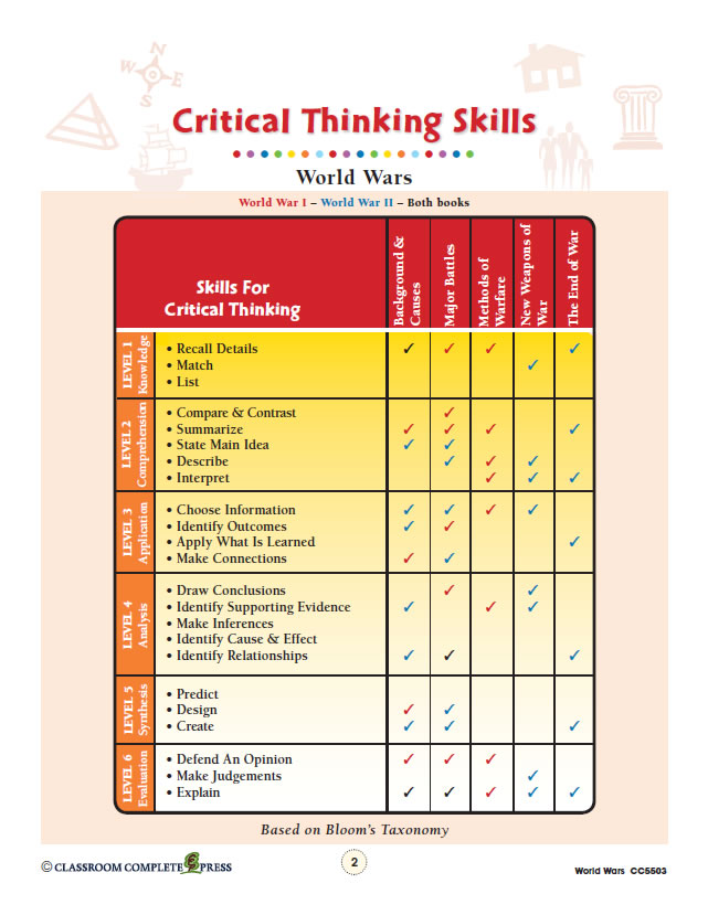 using critical thinking skills in the classroom Students who are taught good critical thinking skills grow into this is a mind mapping app that can be used both in the classroom and at home to help students.