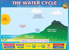 Water Cycle  IWB Software