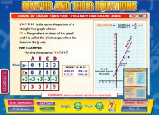 Graphs & Their Equations IWB Software